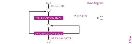 Fives Proabd Chemtec Diagram TDI Purification-FIVES Fives in Chemtec