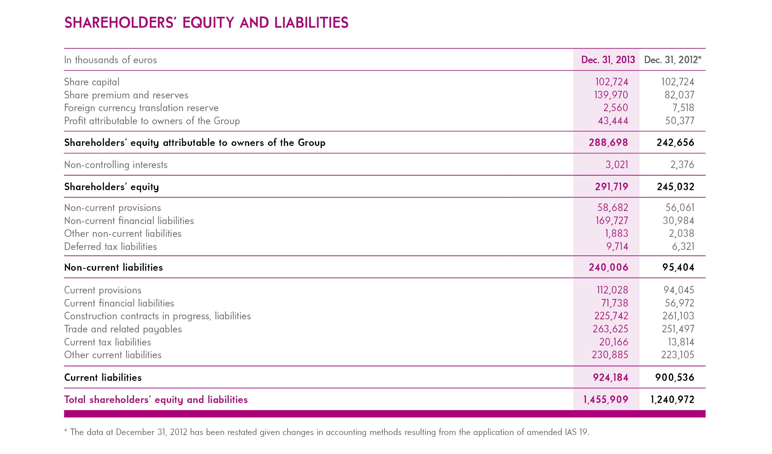 Consolidated Balance Sheet SHAREHOLDERS EQUITY AND LIABILITIES resize-FIVES Fives Group