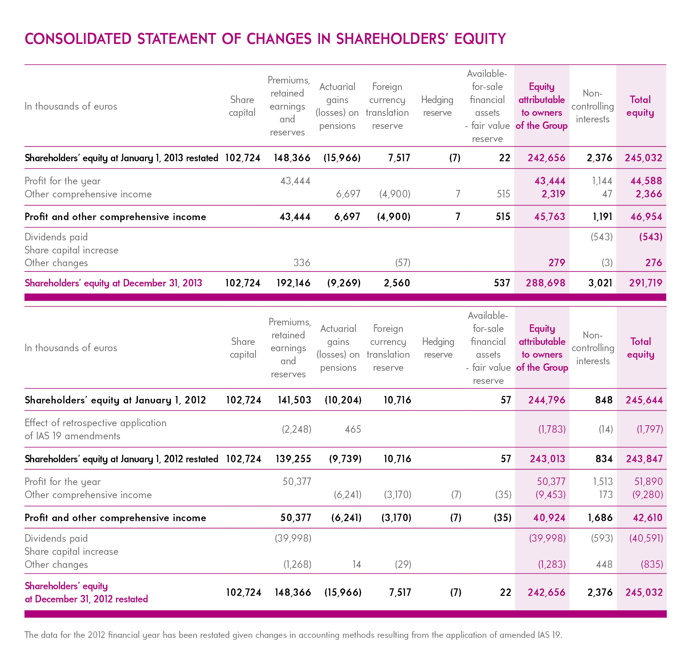 Consolidated Statement of Changes in shareholders equity resize2-FIVES Fives Group