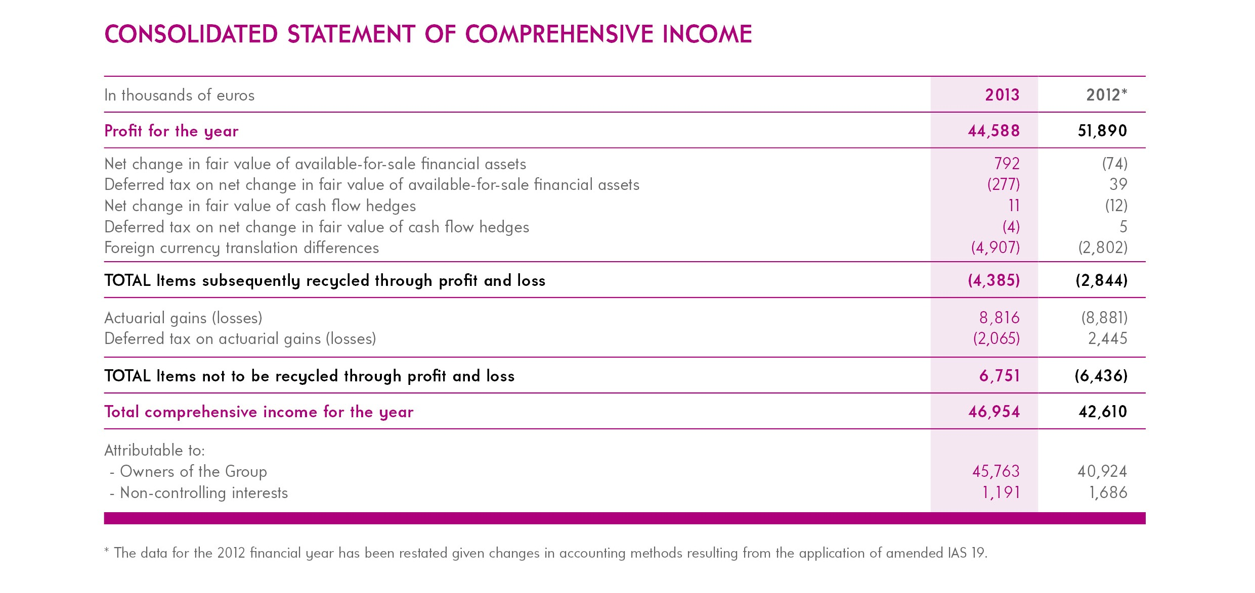 Consolidated Statement of Comprehensive Income resize-FIVES Fives Group