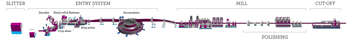 Complete tube mill line from Fives