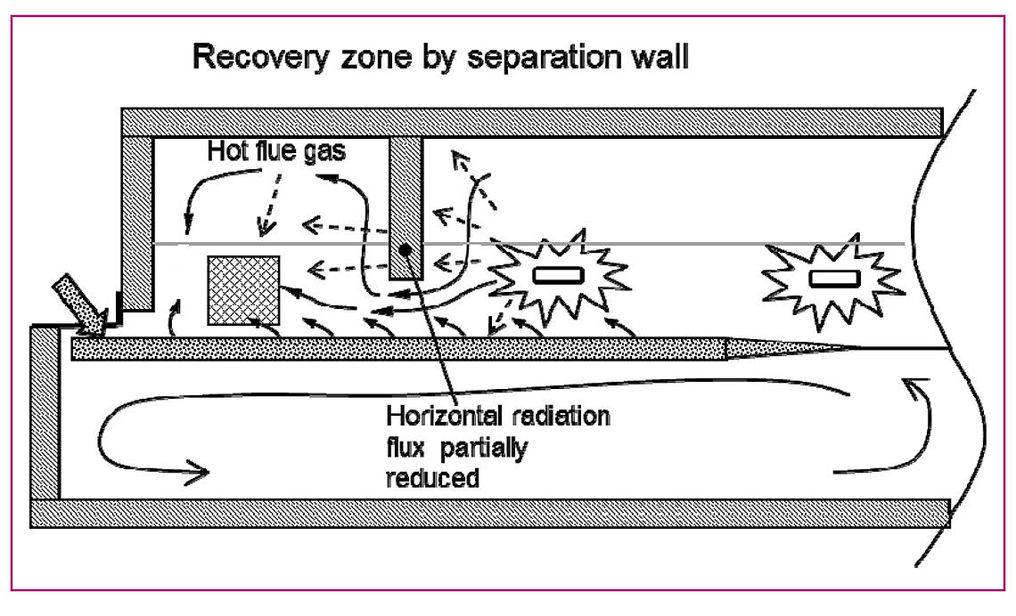 Fives HRA Heat Recovery Area-FIVES