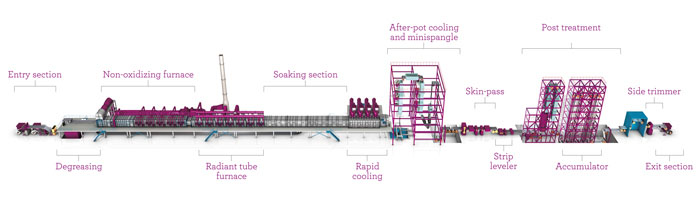 NeoKoil, galvanizing line with a horizontal furnace