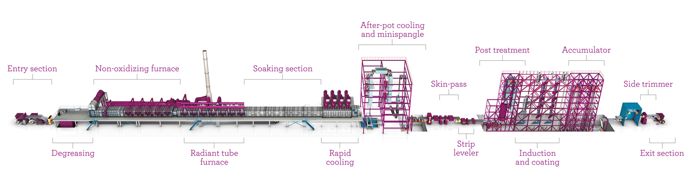 NeoKoil®, combined galvanizing and painting line