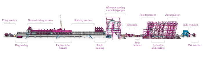 NeoKoil, combined galvanizing and painting line