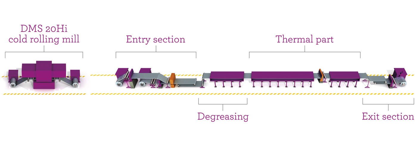 NeoKoil®, silicon strip processing lines