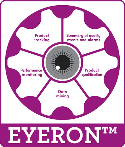 Eyeron, real time quality improvement software