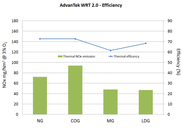AdvanTek efficiency-FIVES